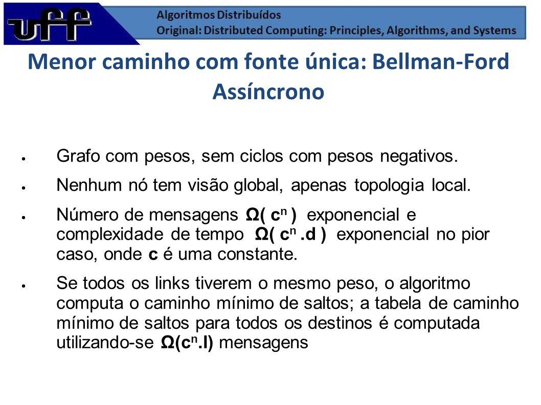 Menor caminho com fonte única: Bellman-Ford Assíncrono