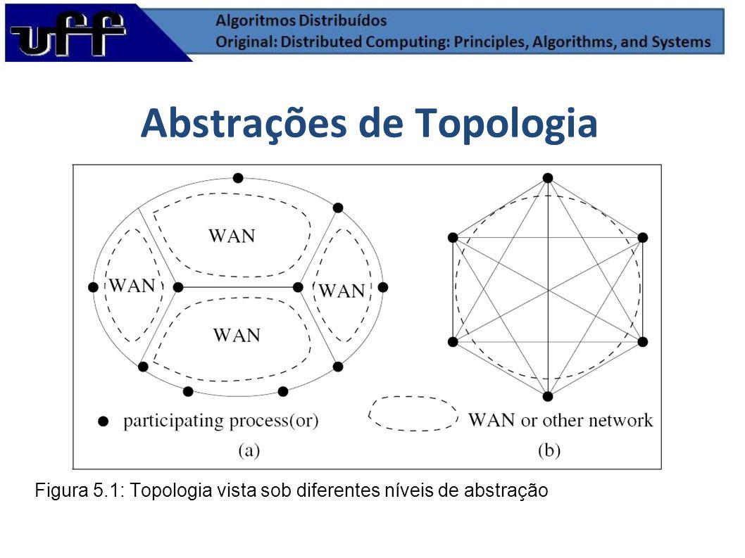 Abstrações de Topologia