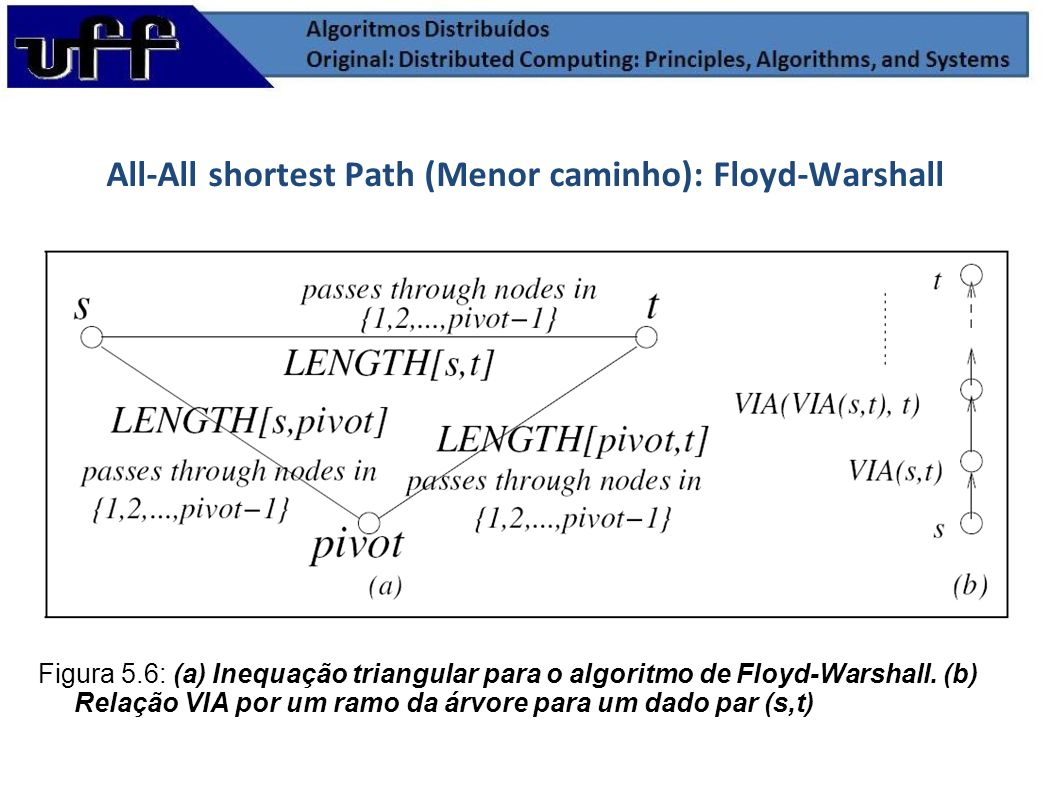 All-All shortest Path (Menor caminho): Floyd-Warshall