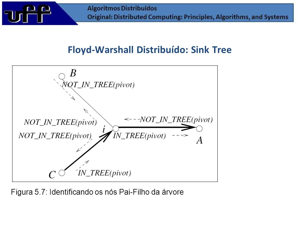 Floyd-Warshall Distribuído: Sink Tree