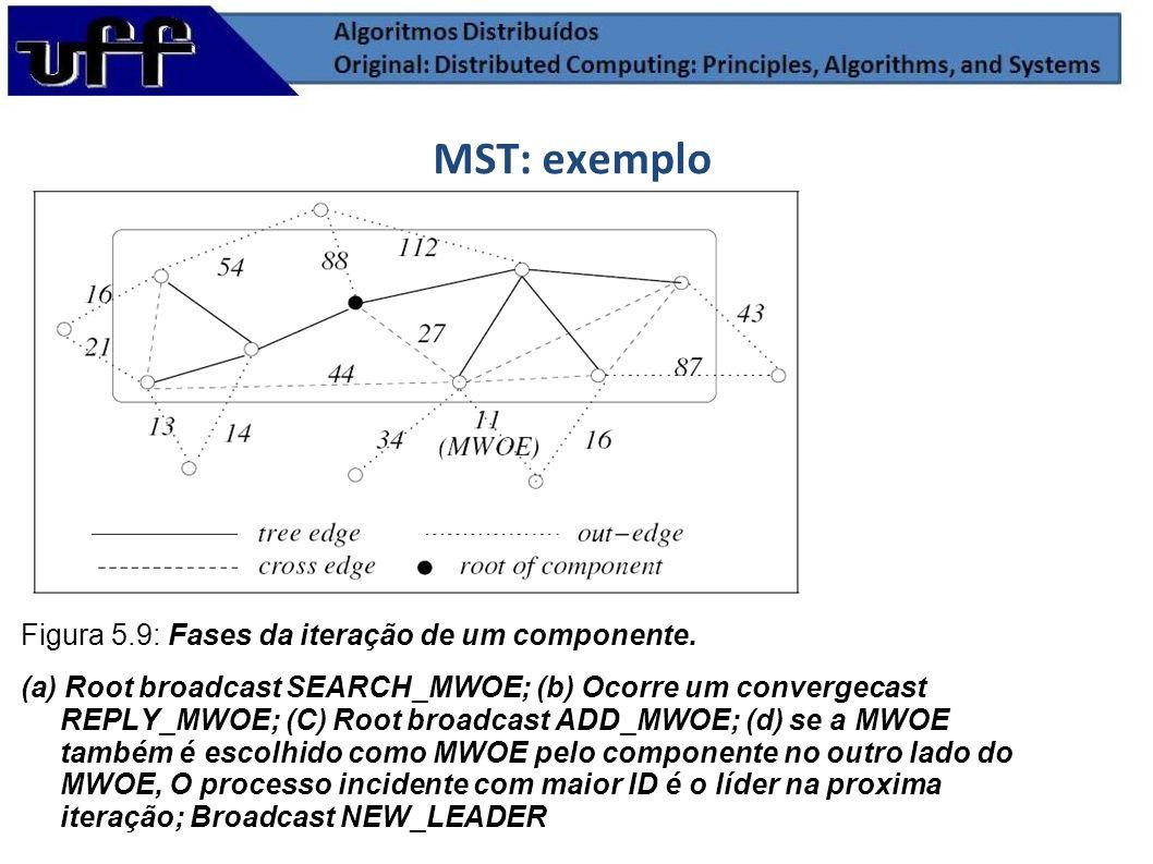 MST: exemplo Figura 5.9: Fases da iteração de um componente.