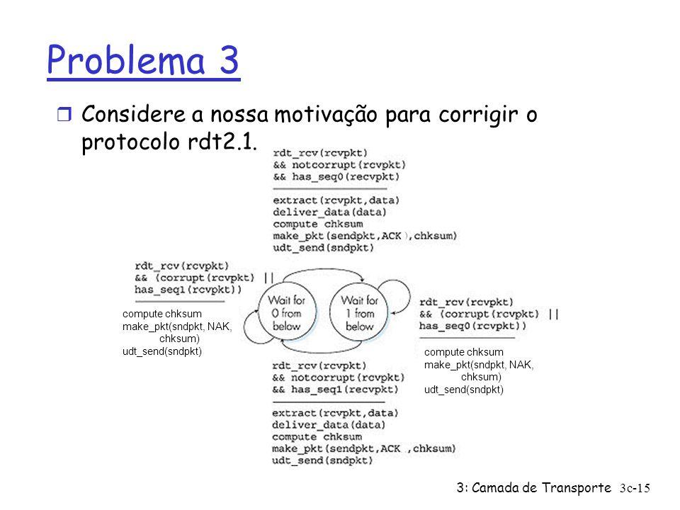 Problema 3 Considere a nossa motivação para corrigir o protocolo rdt2.1. compute chksum. make_pkt(sndpkt, NAK,