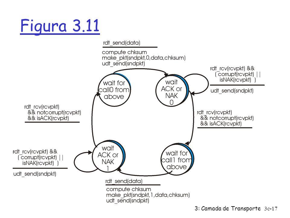 Figura 3.11 3: Camada de Transporte