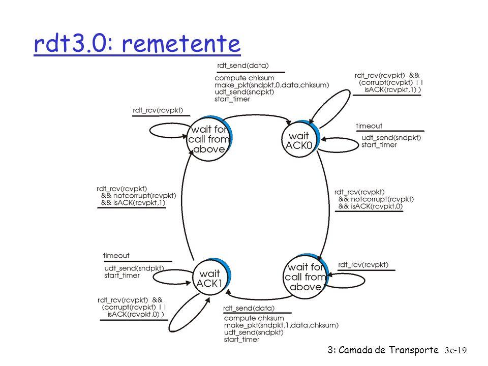 rdt3.0: remetente 3: Camada de Transporte