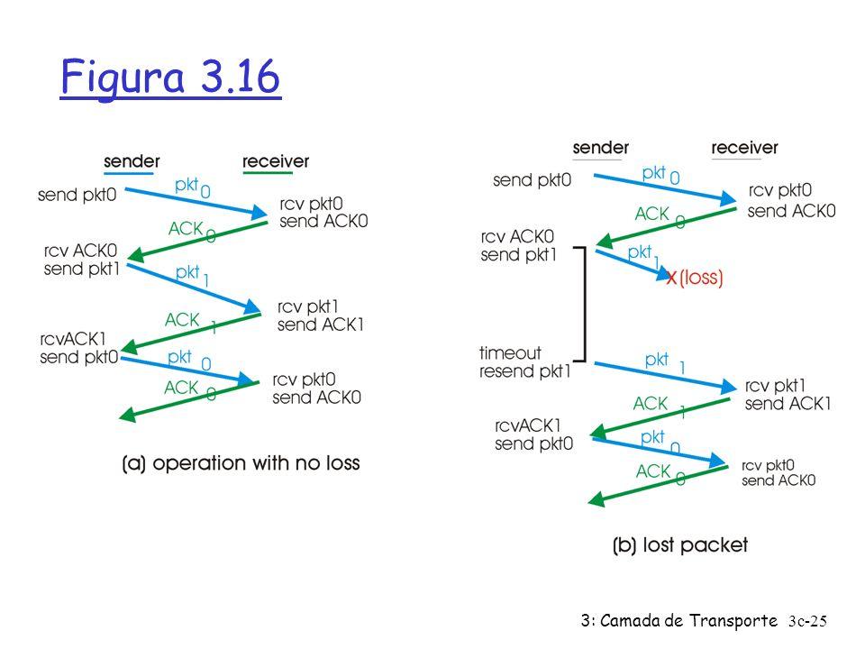 Figura 3.16 3: Camada de Transporte