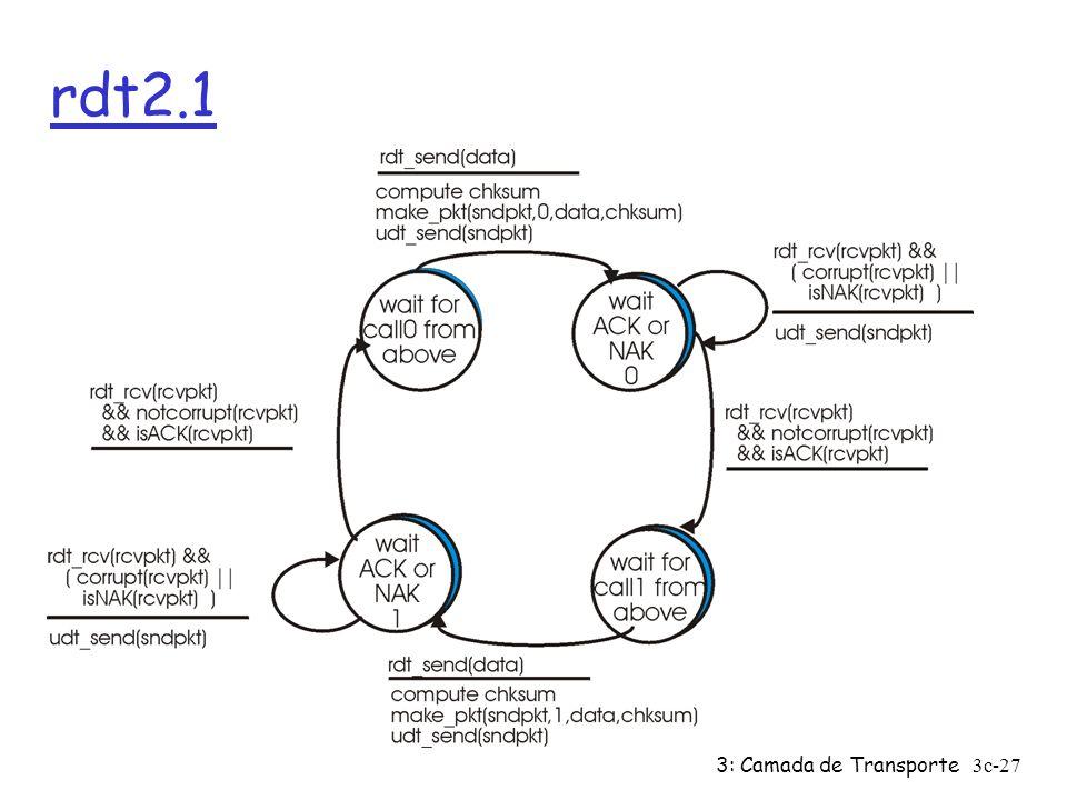 rdt2.1 3: Camada de Transporte