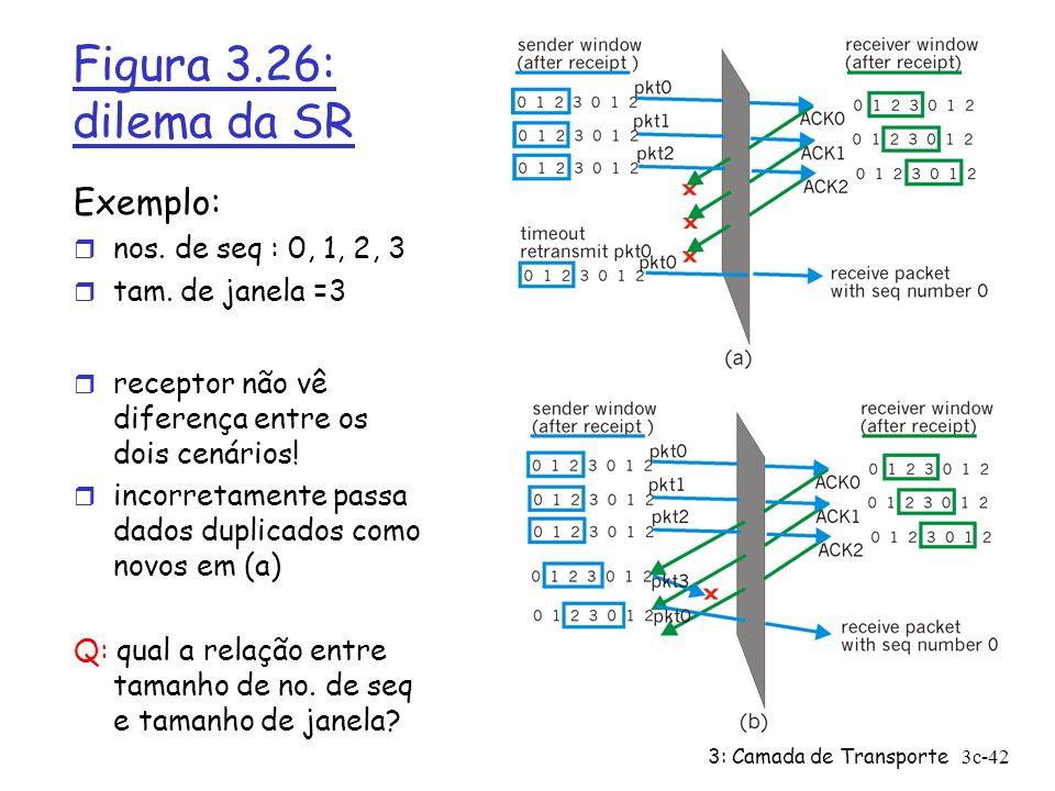 Figura 3.26: dilema da SR Exemplo: nos. de seq : 0, 1, 2, 3