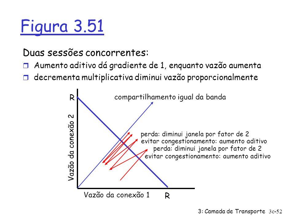 Figura 3.51 Duas sessões concorrentes: