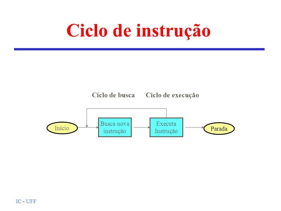 Ciclo de instrução Ciclo de busca Ciclo de execução Busca nova