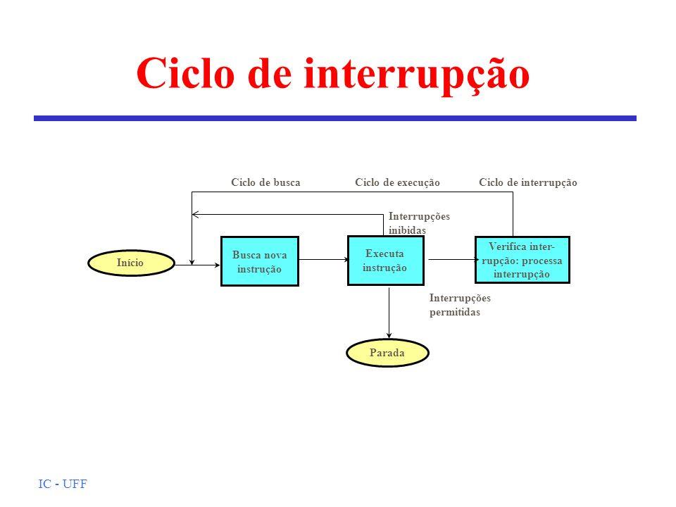 Ciclo de interrupção IC - UFF Ciclo de busca Ciclo de execução