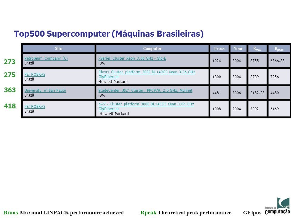 Top500 Supercomputer (Máquinas Brasileiras)