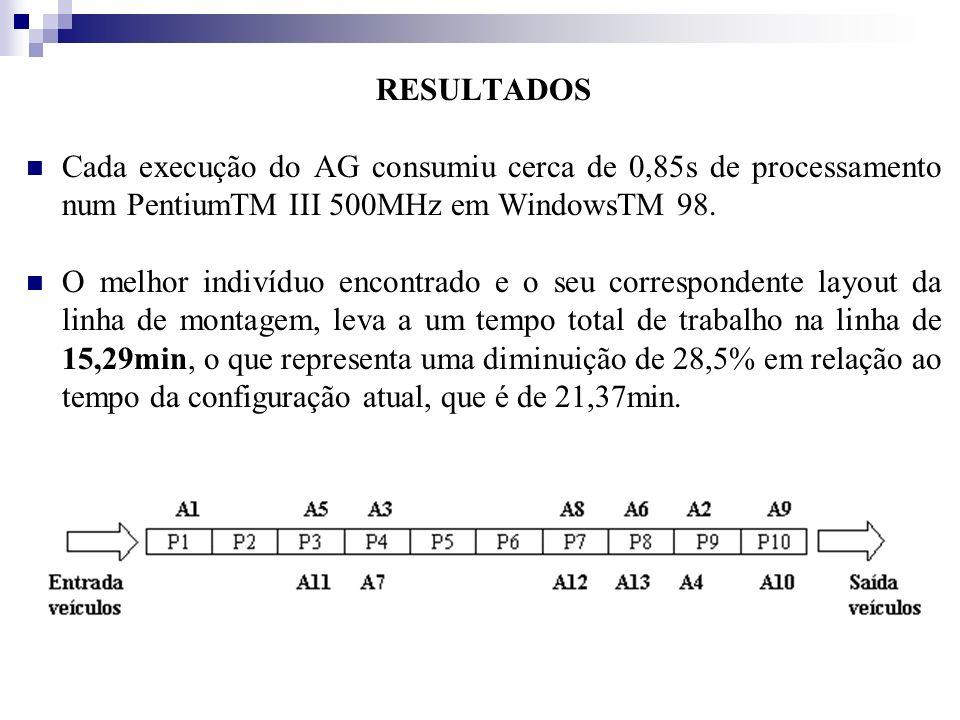RESULTADOS Cada execução do AG consumiu cerca de 0,85s de processamento num PentiumTM III 500MHz em WindowsTM 98.