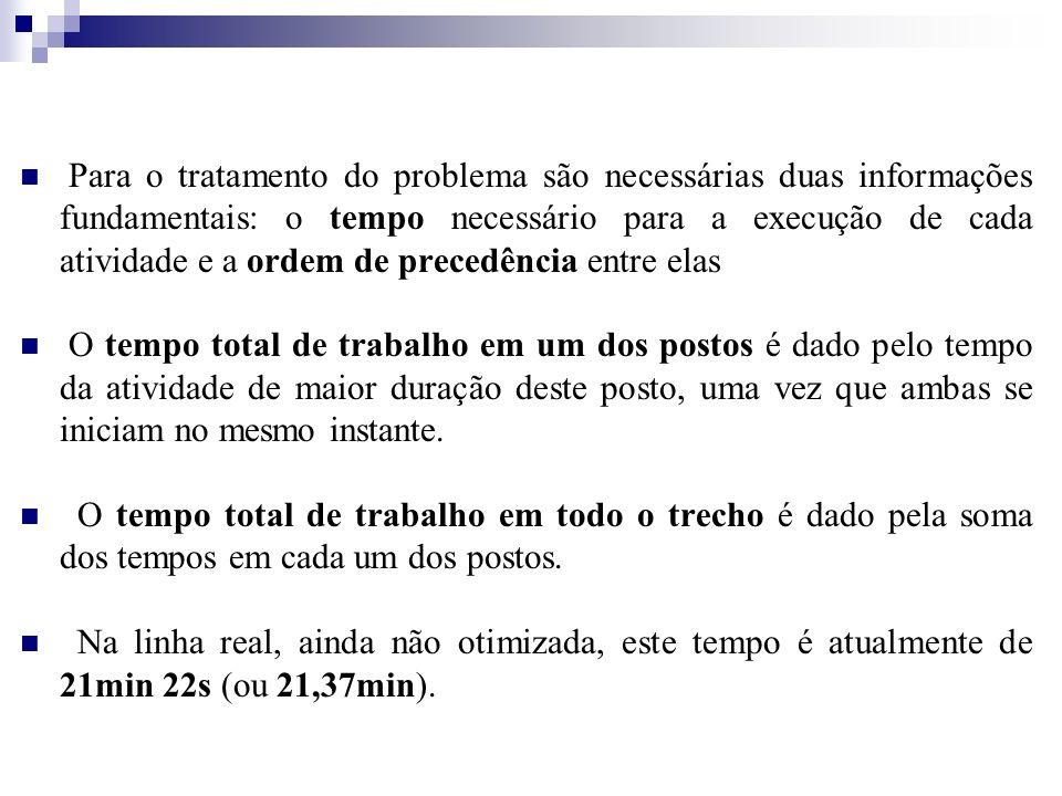 Para o tratamento do problema são necessárias duas informações fundamentais: o tempo necessário para a execução de cada atividade e a ordem de precedência entre elas