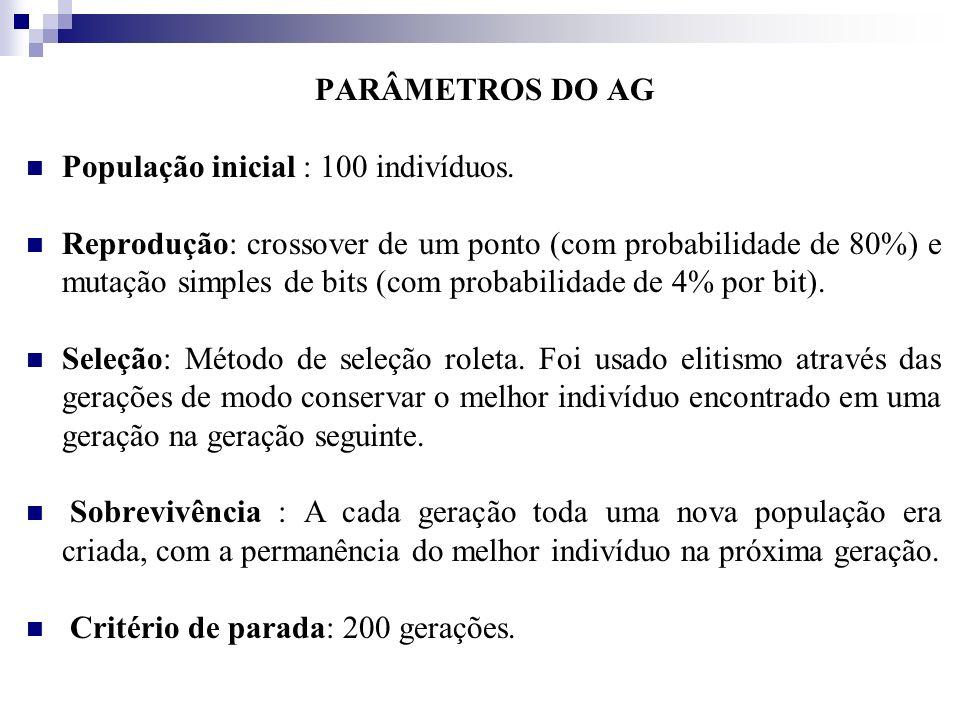 PARÂMETROS DO AGPopulação inicial : 100 indivíduos.