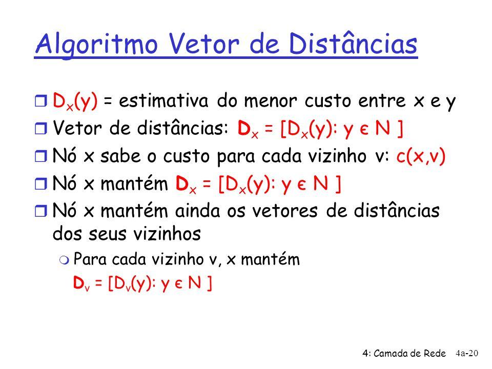 Algoritmo Vetor de Distâncias