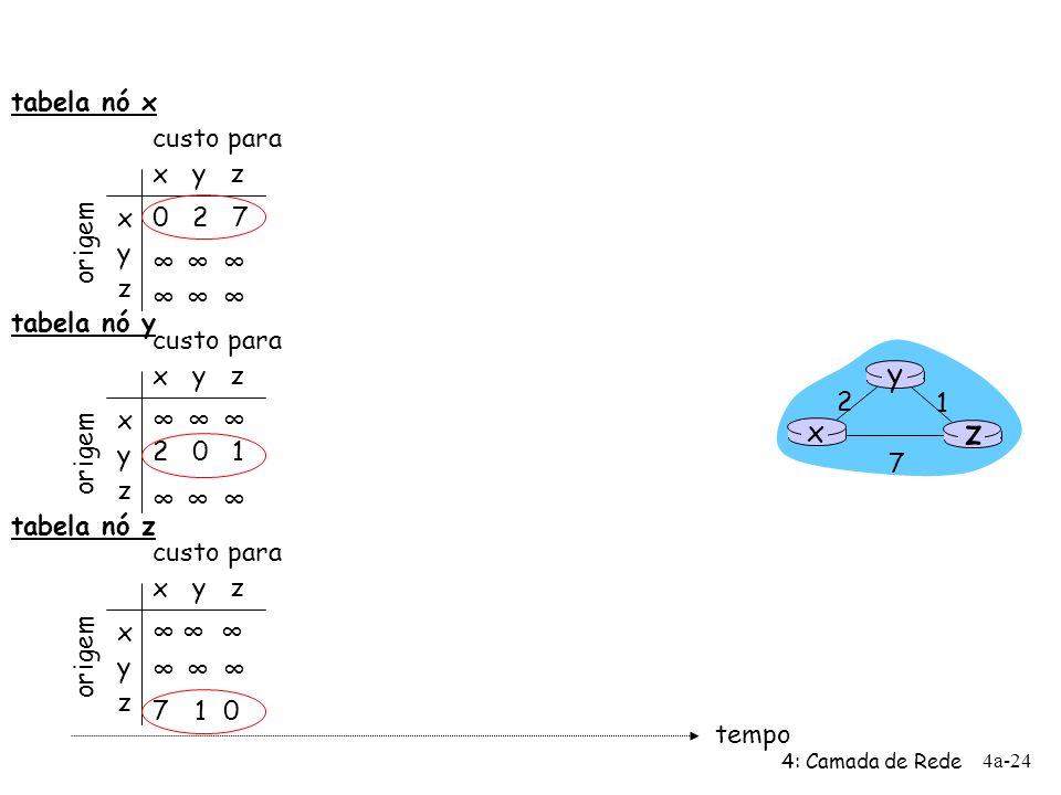 z y x tabela nó x x y z x y z 0 2 7 ∞ origem custo para tabela nó y