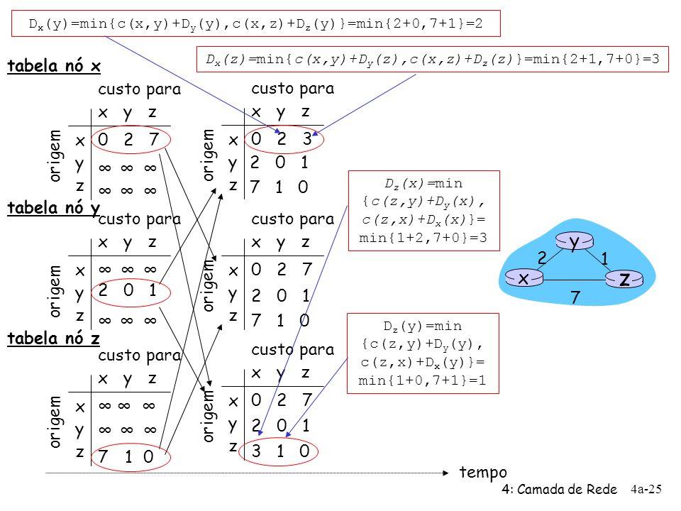 z y x tabela nó x x y z x y z 0 2 7 ∞ origem custo para custo para