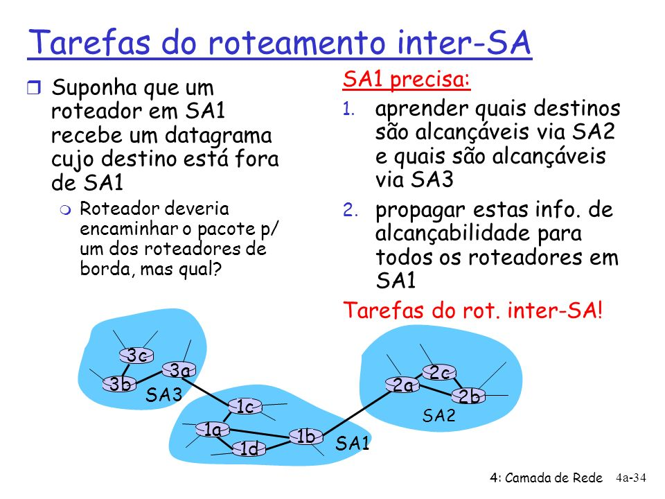 Tarefas do roteamento inter-SA