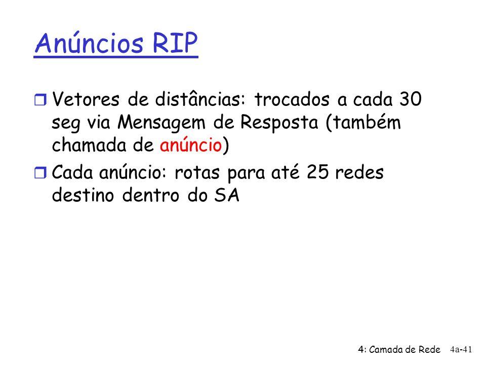 Anúncios RIP Vetores de distâncias: trocados a cada 30 seg via Mensagem de Resposta (também chamada de anúncio)