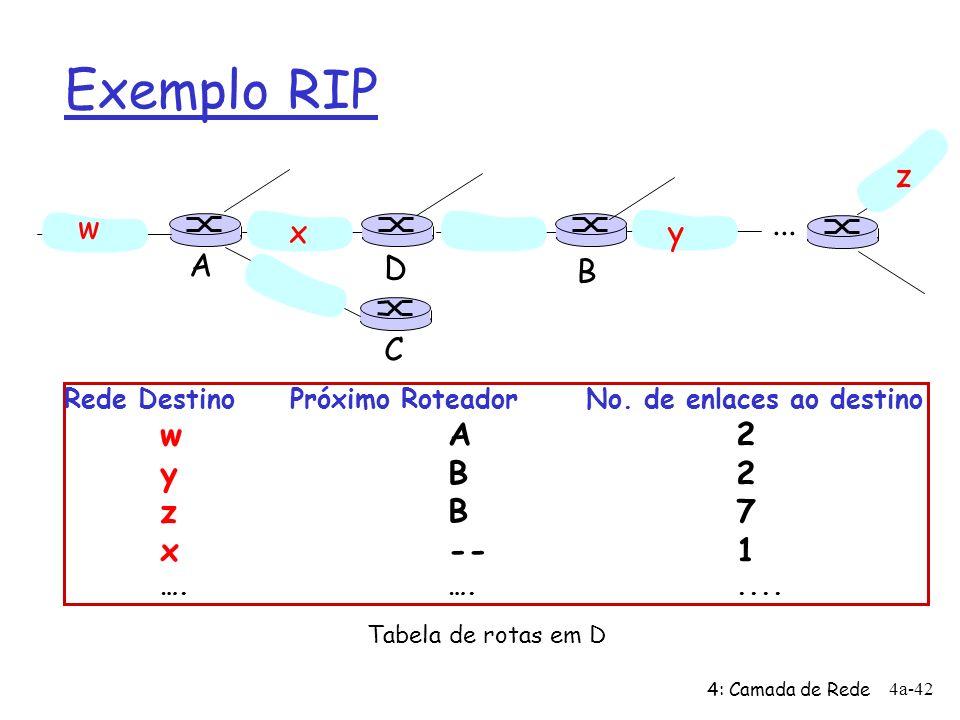 Exemplo RIP z w ... x y A D B C y B 2 z B 7 x -- 1