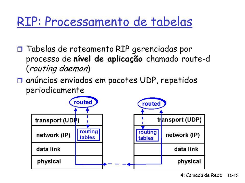 RIP: Processamento de tabelas