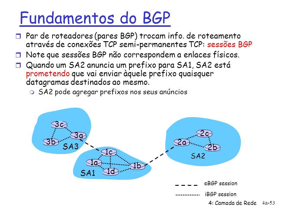 Fundamentos do BGP Par de roteadores (pares BGP) trocam info. de roteamento através de conexões TCP semi-permanentes TCP: sessões BGP.