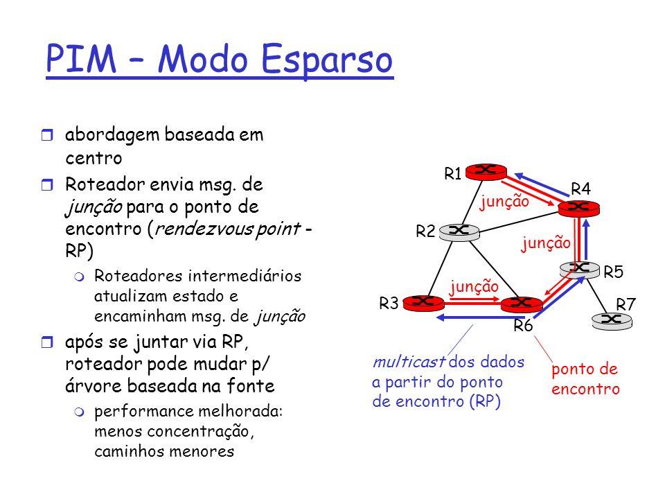 PIM – Modo Esparso abordagem baseada em centro