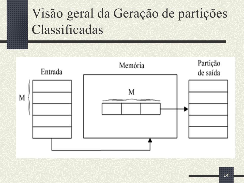 Visão geral da Geração de partições Classificadas