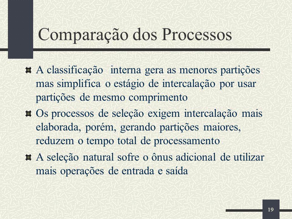 Comparação dos Processos