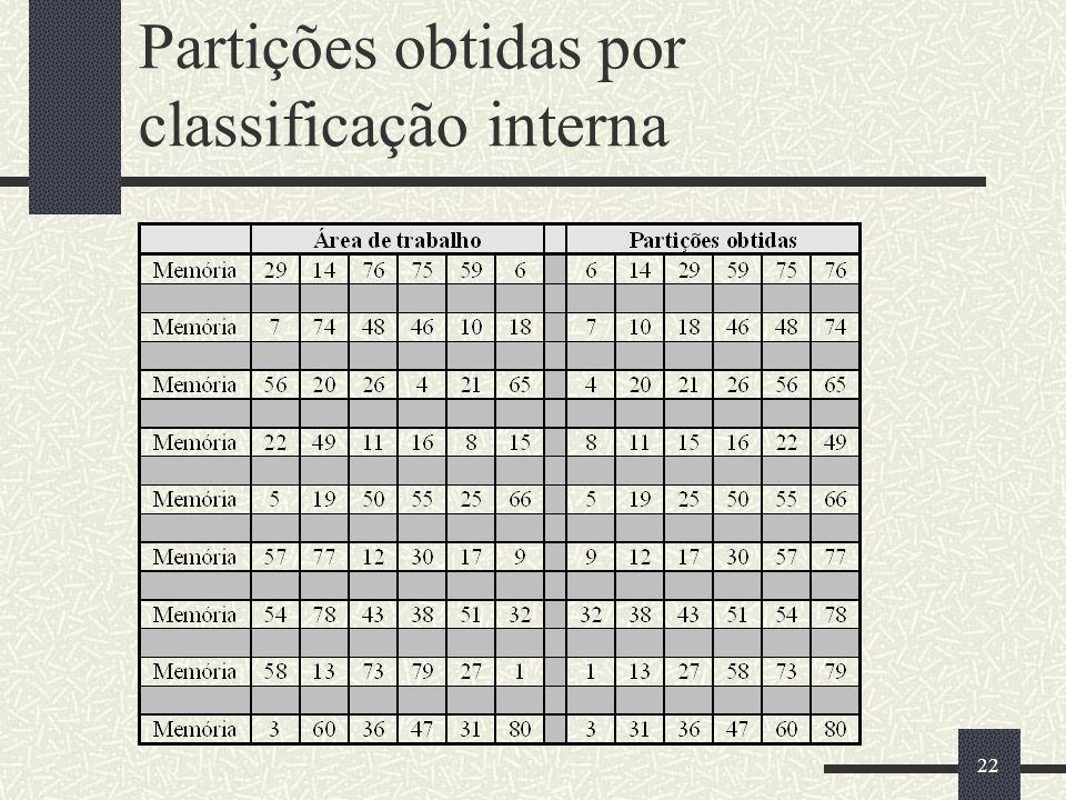 Partições obtidas por classificação interna