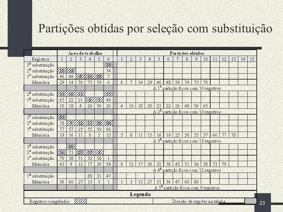 Partições obtidas por seleção com substituição