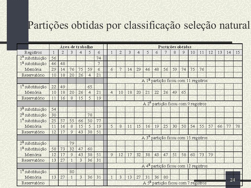 Partições obtidas por classificação seleção natural