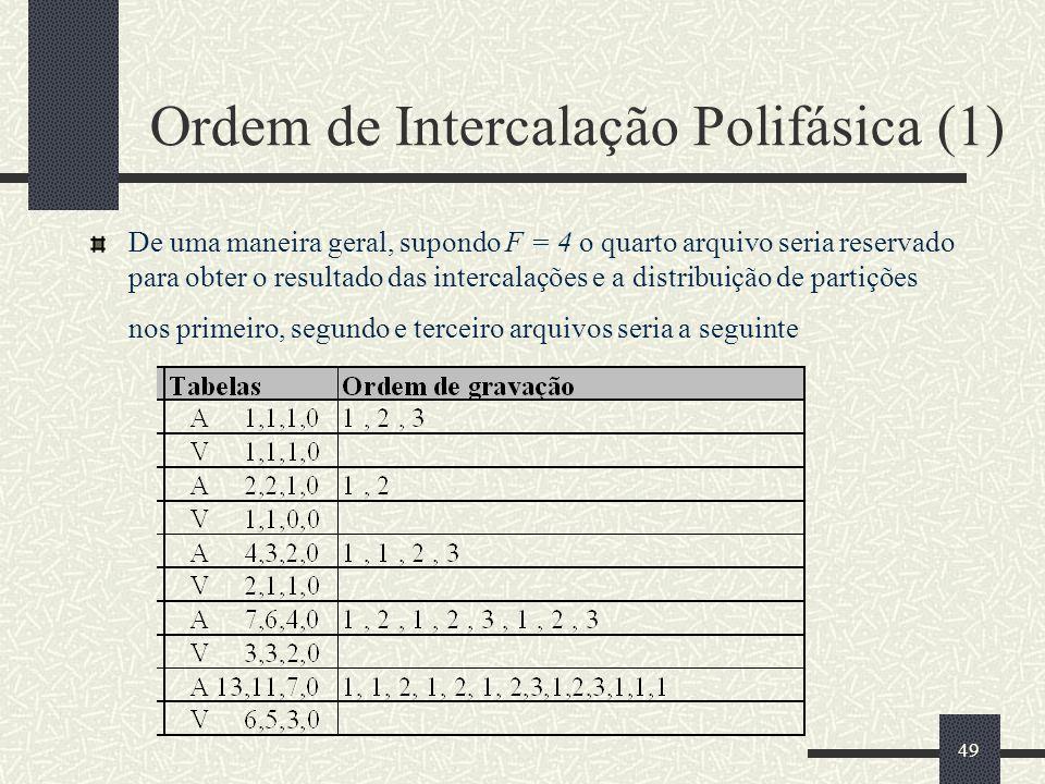 Ordem de Intercalação Polifásica (1)
