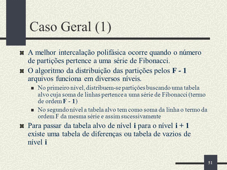 Caso Geral (1) A melhor intercalação polifásica ocorre quando o número de partições pertence a uma série de Fibonacci.