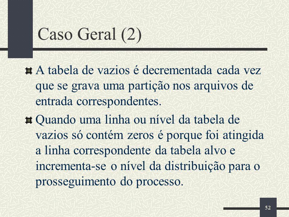 Caso Geral (2) A tabela de vazios é decrementada cada vez que se grava uma partição nos arquivos de entrada correspondentes.
