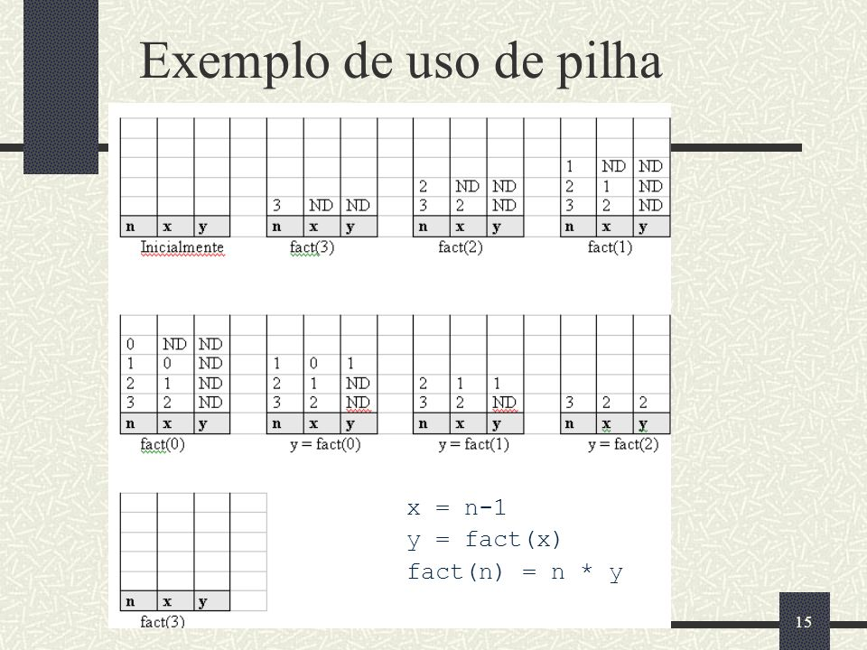 Exemplo de uso de pilha x = n-1 y = fact(x) fact(n) = n * y