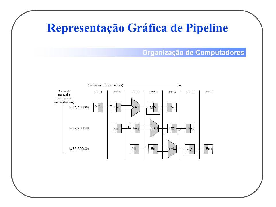 Representação Gráfica de Pipeline