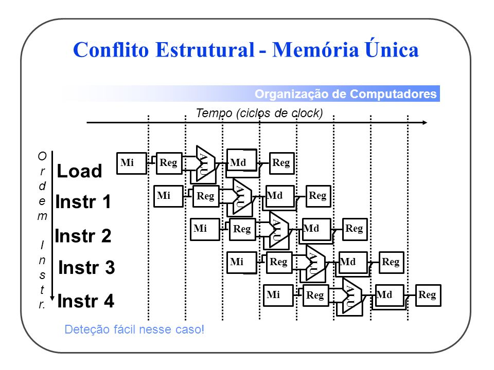 Conflito Estrutural - Memória Única