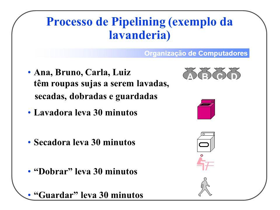 Processo de Pipelining (exemplo da lavanderia)