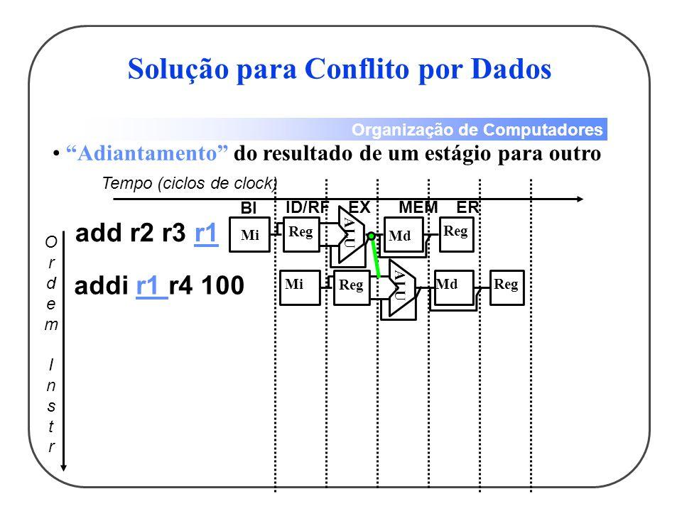 Solução para Conflito por Dados