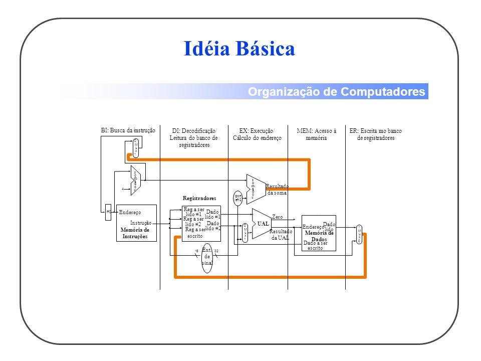 Idéia Básica BI: Busca da instrução DI: Decodificação/