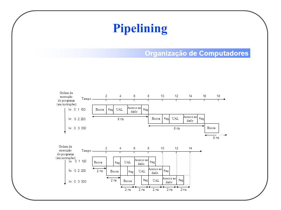 Pipelining . . . Ordem de execução do programa (em instruções) Tempo 2