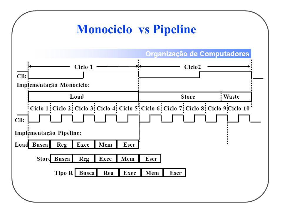 Monociclo vs Pipeline Ciclo 1 Ciclo2 Clk Implementação Monociclo: Load