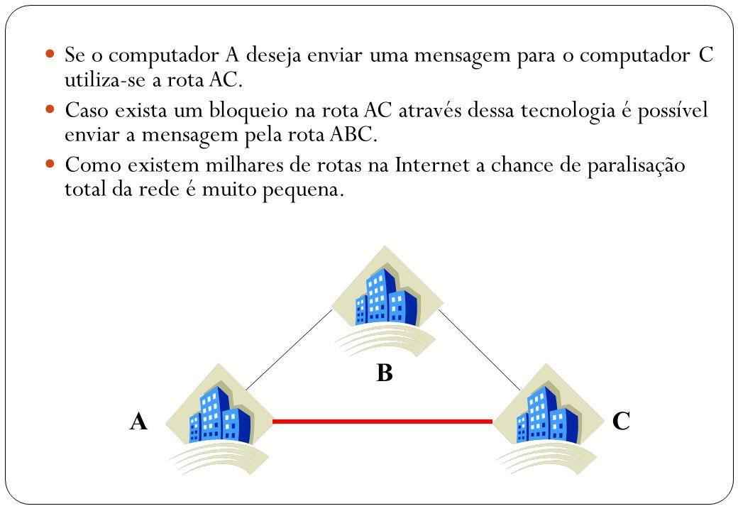 Se o computador A deseja enviar uma mensagem para o computador C utiliza-se a rota AC.