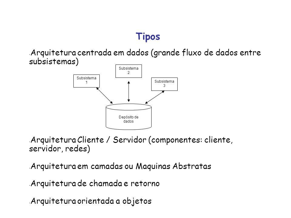 Tipos Arquitetura centrada em dados (grande fluxo de dados entre subsistemas) Arquitetura Cliente / Servidor (componentes: cliente, servidor, redes)