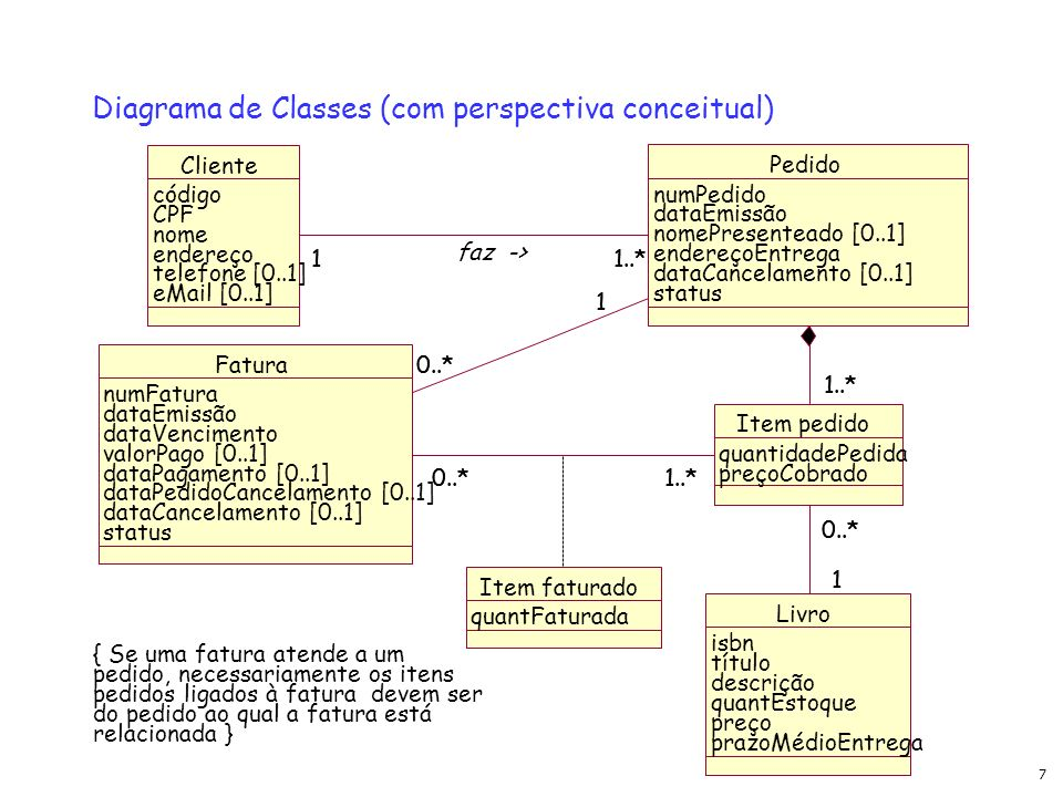 Diagrama de Classes (com perspectiva conceitual)
