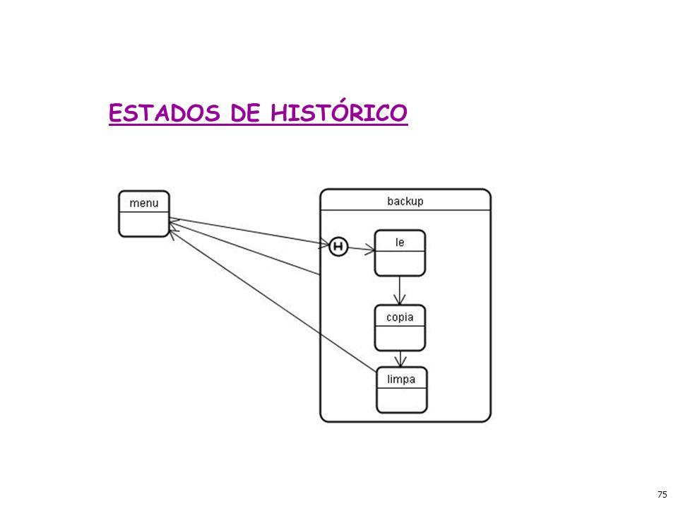 ESTADOS DE HISTÓRICO
