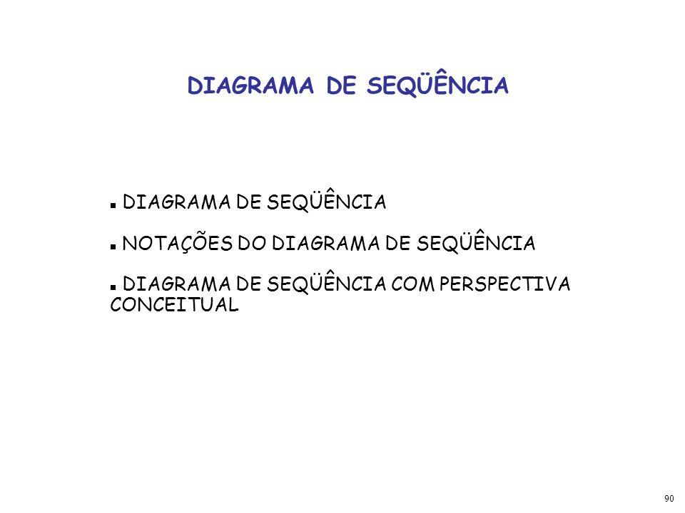 DIAGRAMA DE SEQÜÊNCIA DIAGRAMA DE SEQÜÊNCIA