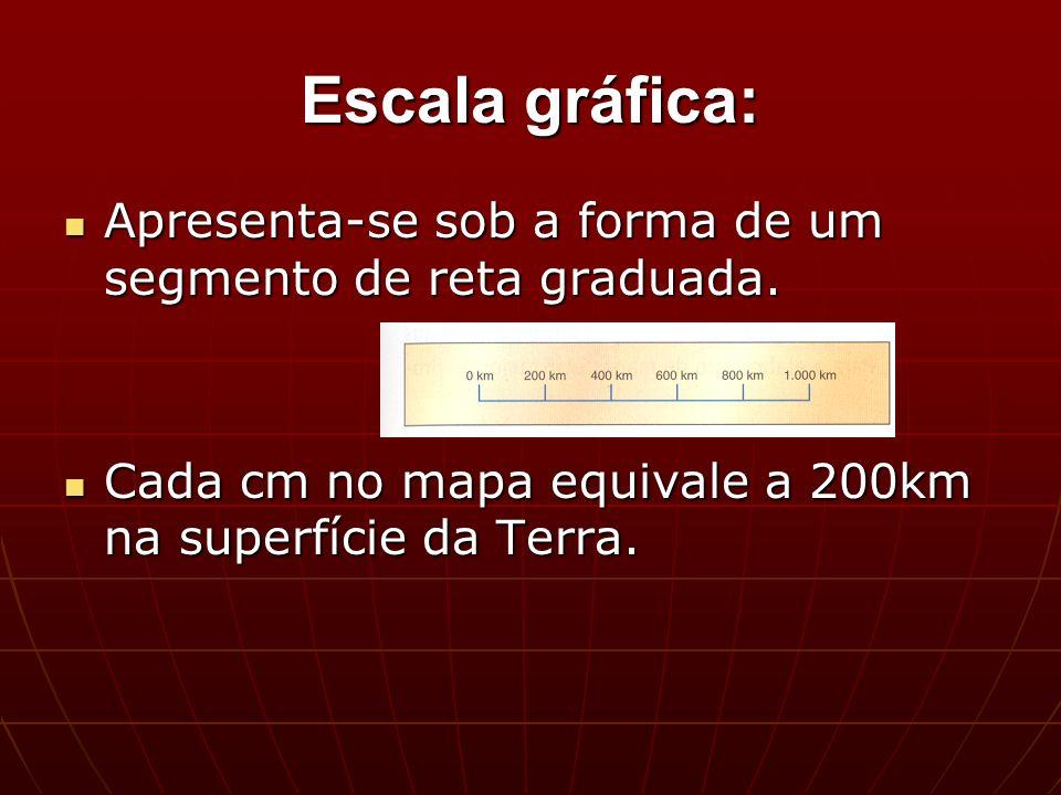 Escala gráfica: Apresenta-se sob a forma de um segmento de reta graduada.