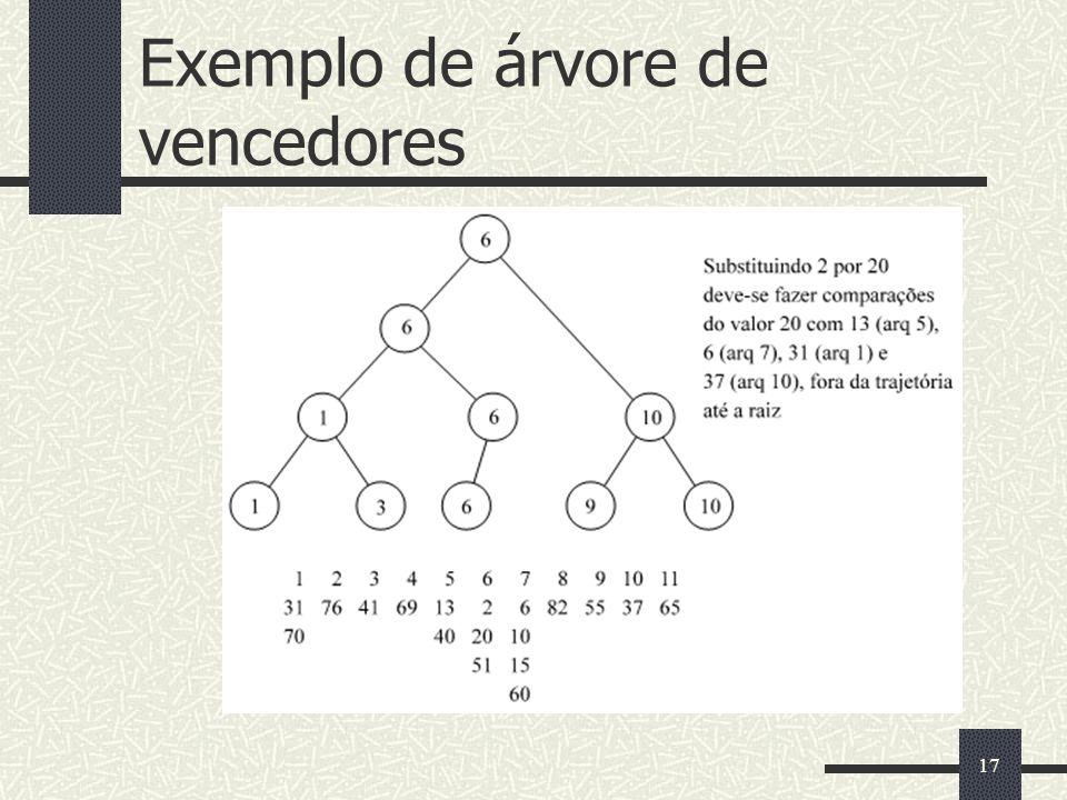 Exemplo de árvore de vencedores